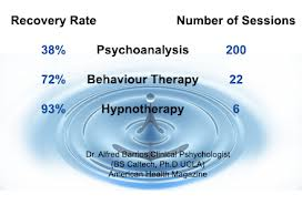 hypno stats compared to other therapy
